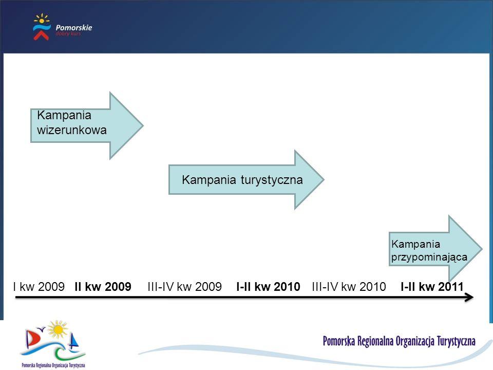 Kampania wizerunkowa Kampania turystyczna I kw 2009 II kw 2009