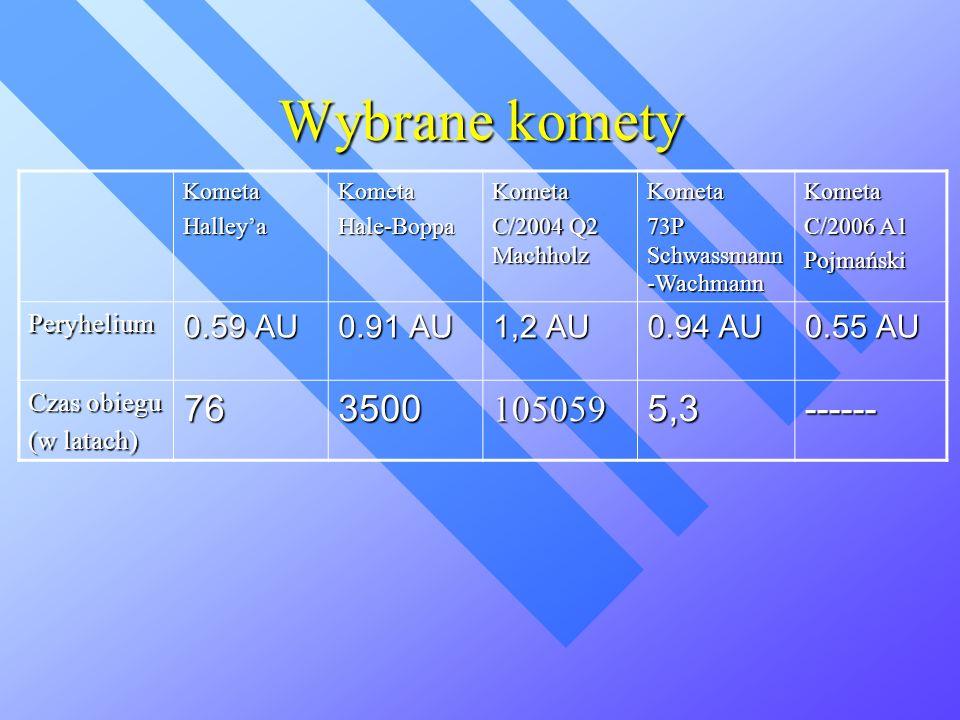 Wybrane komety 76 3500 105059 5,3 ------ 0.59 AU 0.91 AU 1,2 AU