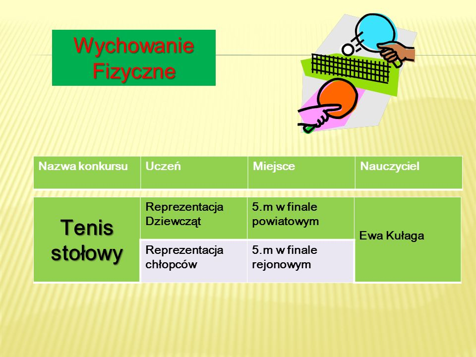 Wychowanie Fizyczne Tenis stołowy Nazwa konkursu Uczeń Miejsce