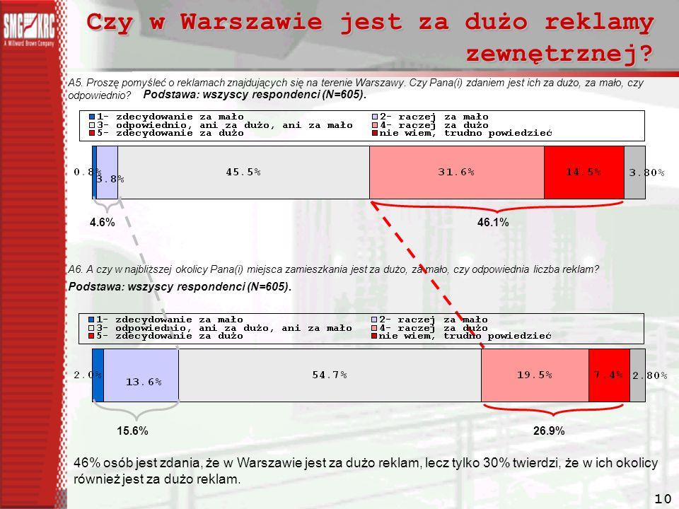 Czy w Warszawie jest za dużo reklamy zewnętrznej