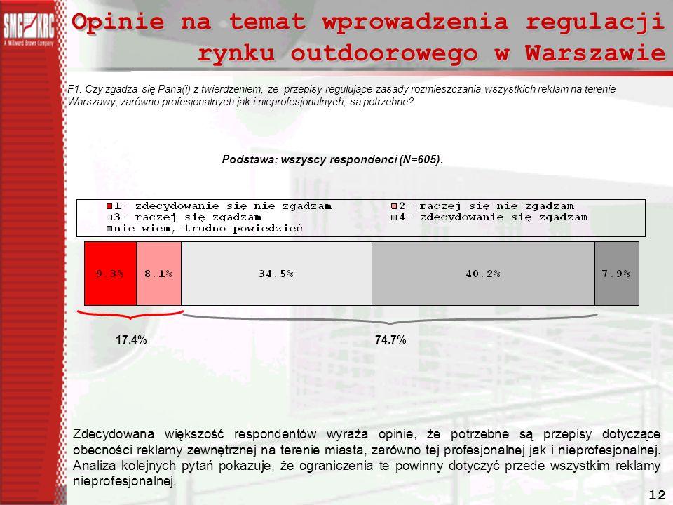 Opinie na temat wprowadzenia regulacji rynku outdoorowego w Warszawie