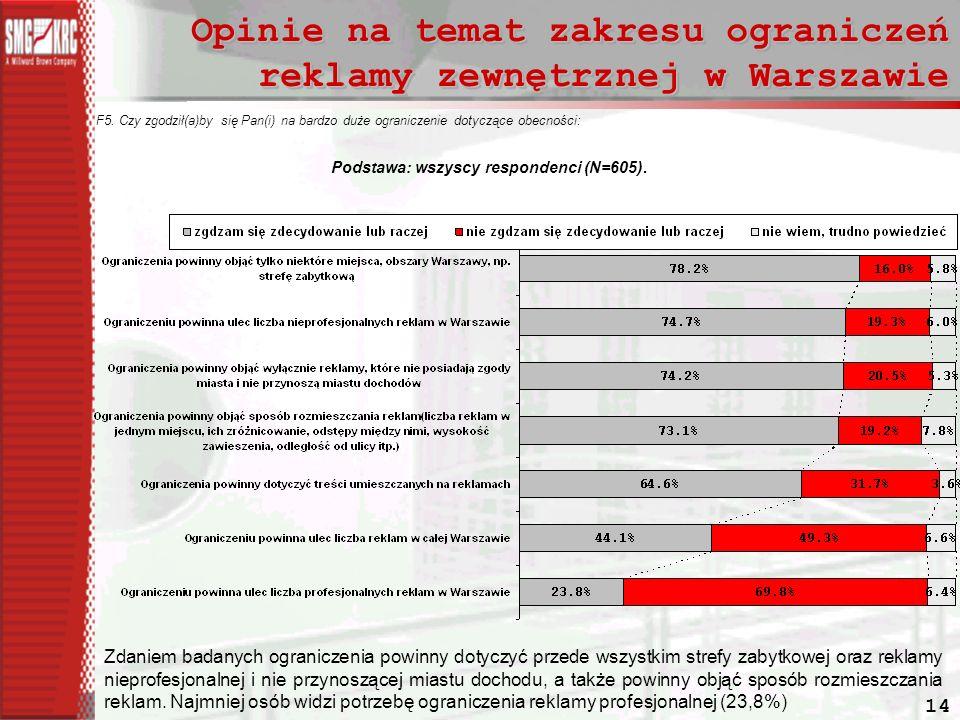 Opinie na temat zakresu ograniczeń reklamy zewnętrznej w Warszawie