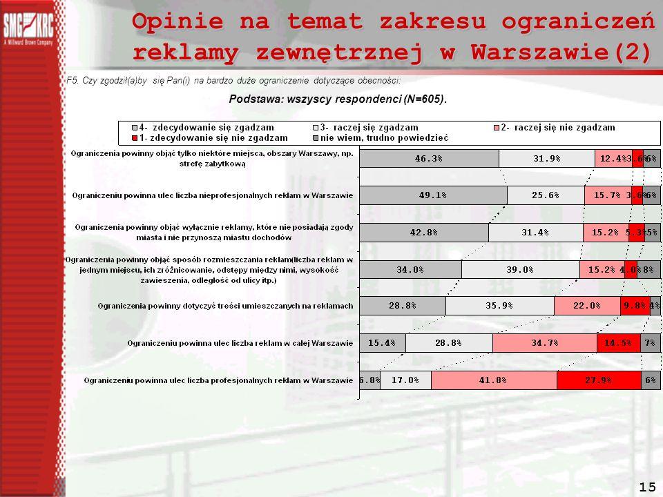 Opinie na temat zakresu ograniczeń reklamy zewnętrznej w Warszawie(2)