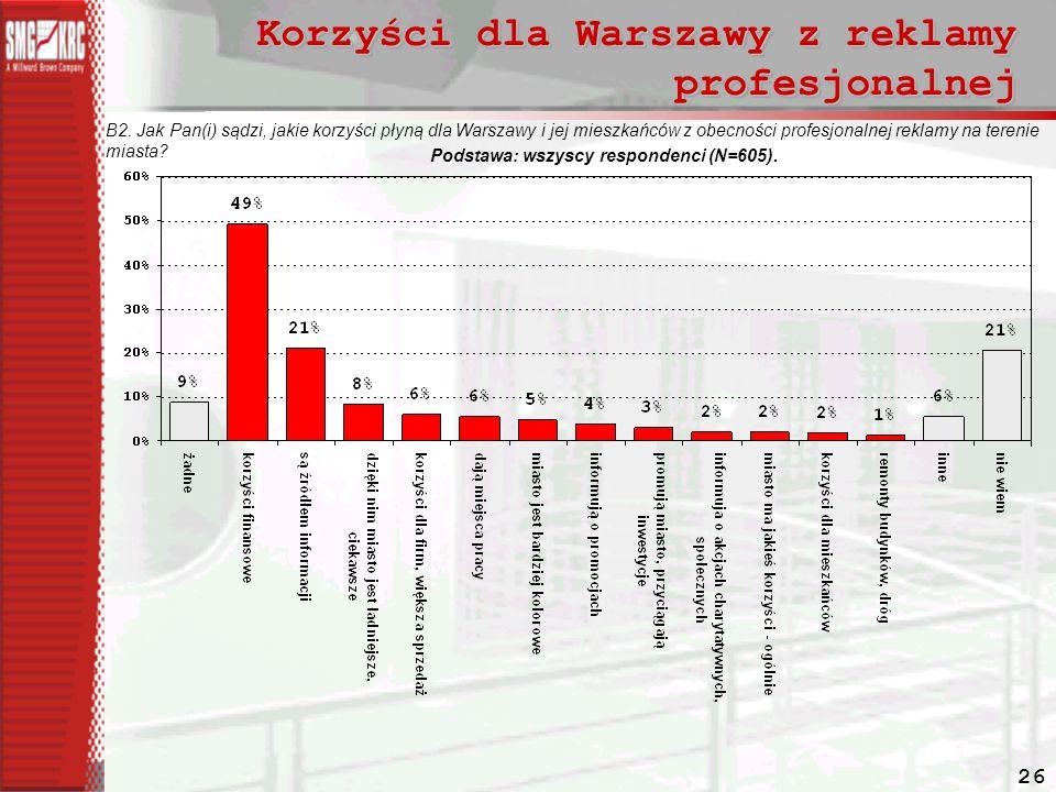 Korzyści dla Warszawy z reklamy profesjonalnej