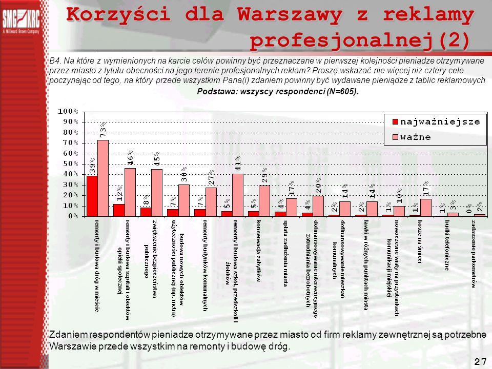 Korzyści dla Warszawy z reklamy profesjonalnej(2)