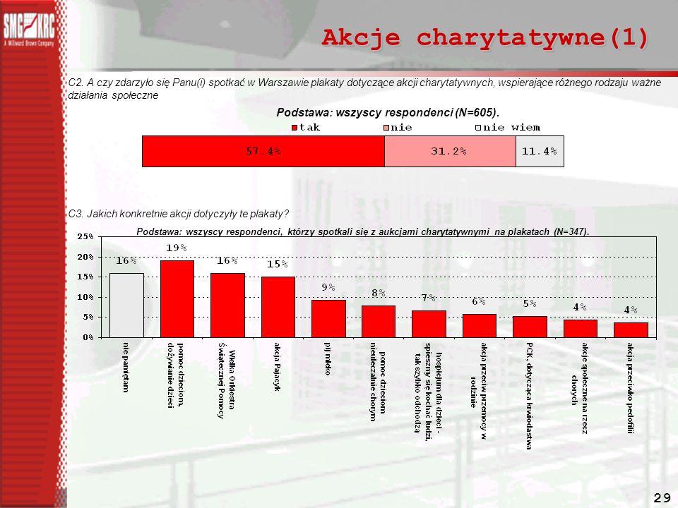 Akcje charytatywne(1) Podstawa: wszyscy respondenci (N=605).