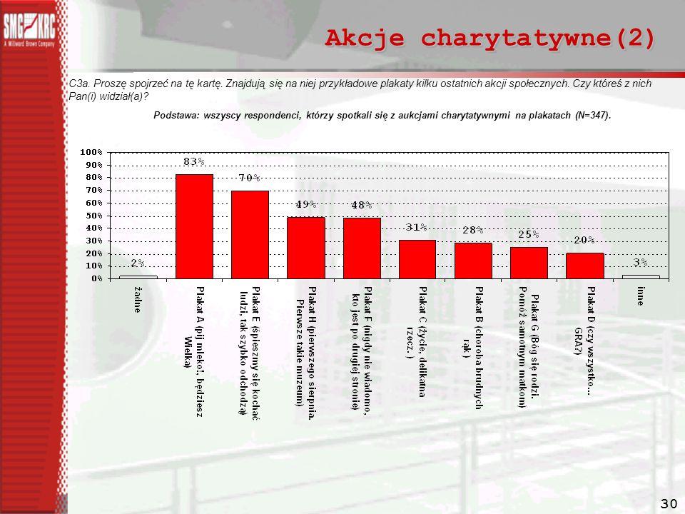 Akcje charytatywne(2)