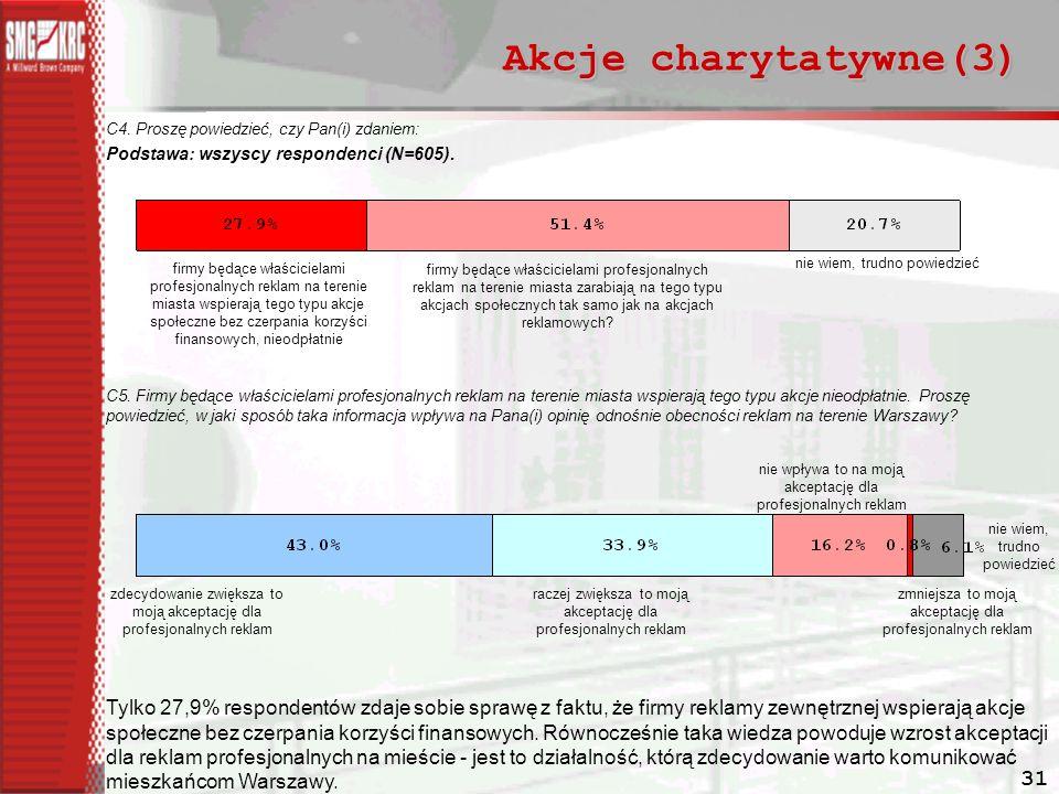 Akcje charytatywne(3) C4. Proszę powiedzieć, czy Pan(i) zdaniem: Podstawa: wszyscy respondenci (N=605).
