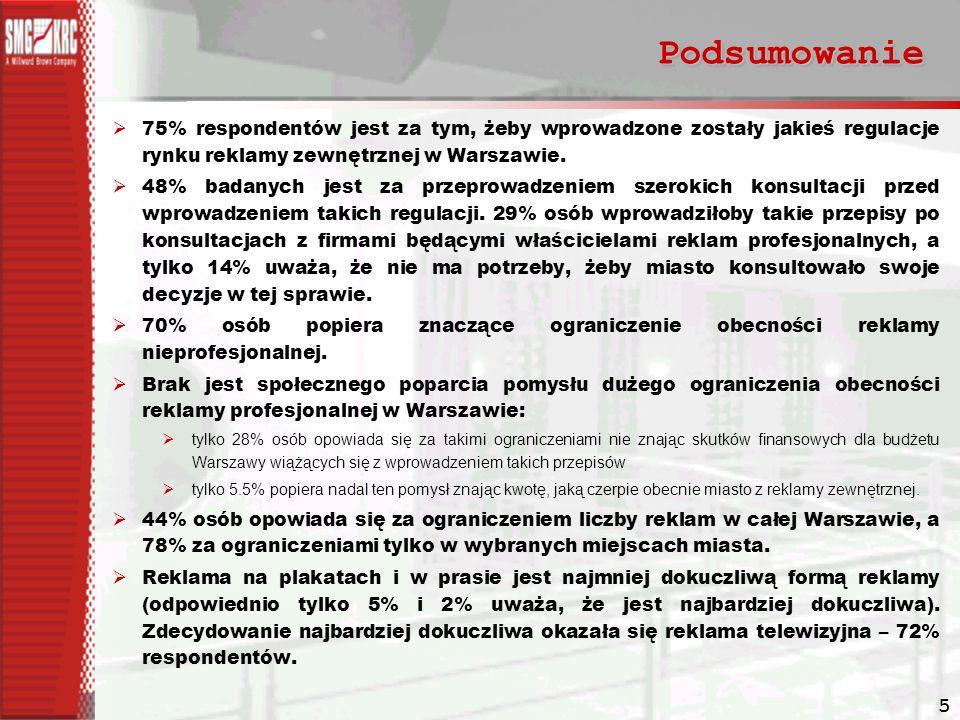 Podsumowanie 75% respondentów jest za tym, żeby wprowadzone zostały jakieś regulacje rynku reklamy zewnętrznej w Warszawie.
