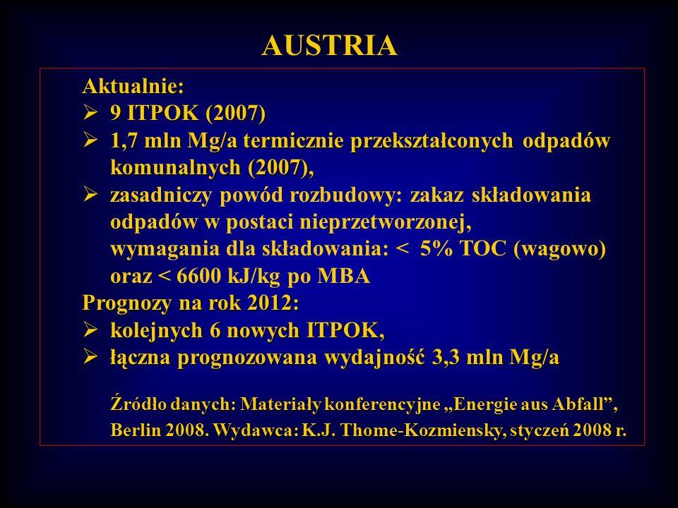 AUSTRIA Aktualnie: 9 ITPOK (2007)