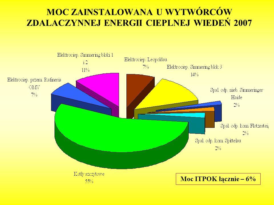 MOC ZAINSTALOWANA U WYTWÓRCÓW ZDALACZYNNEJ ENERGII CIEPLNEJ WIEDEŃ 2007
