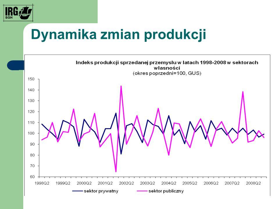 Dynamika zmian produkcji