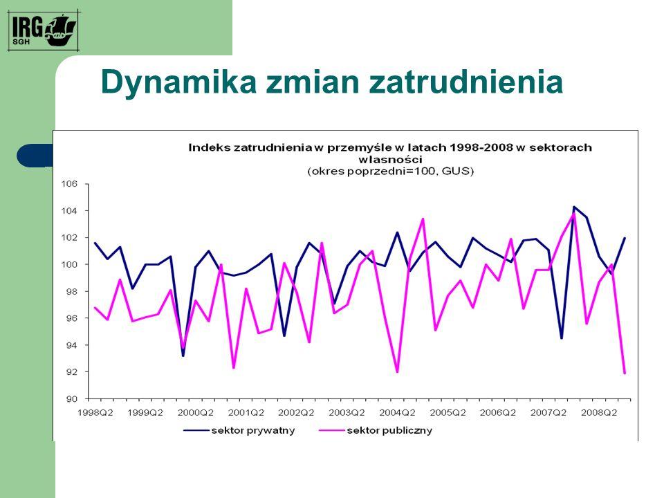 Dynamika zmian zatrudnienia