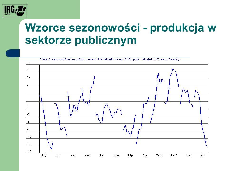 Wzorce sezonowości - produkcja w sektorze publicznym