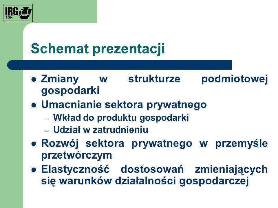 Schemat prezentacji Zmiany w strukturze podmiotowej gospodarki