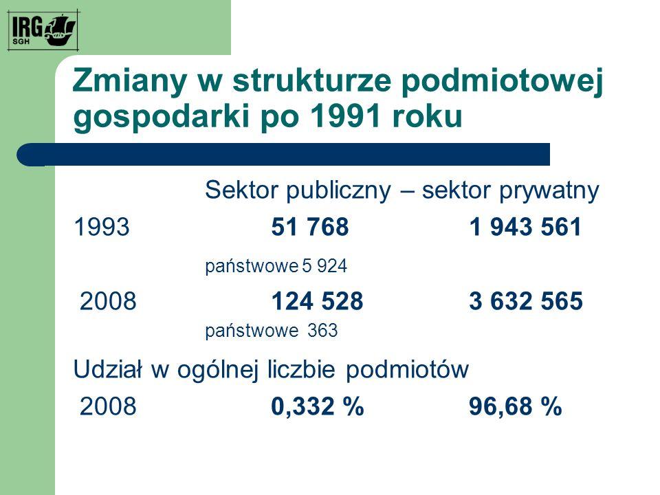 Zmiany w strukturze podmiotowej gospodarki po 1991 roku