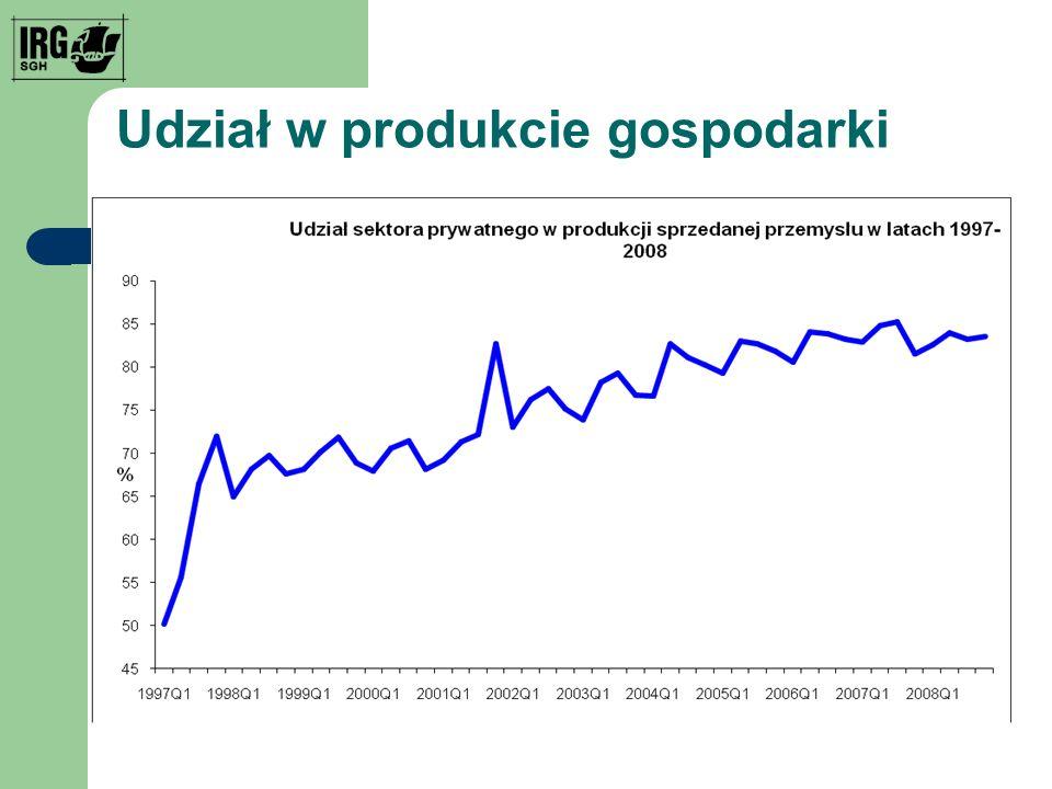 Udział w produkcie gospodarki