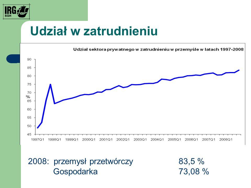 Udział w zatrudnieniu 2008: przemysł przetwórczy 83,5 %