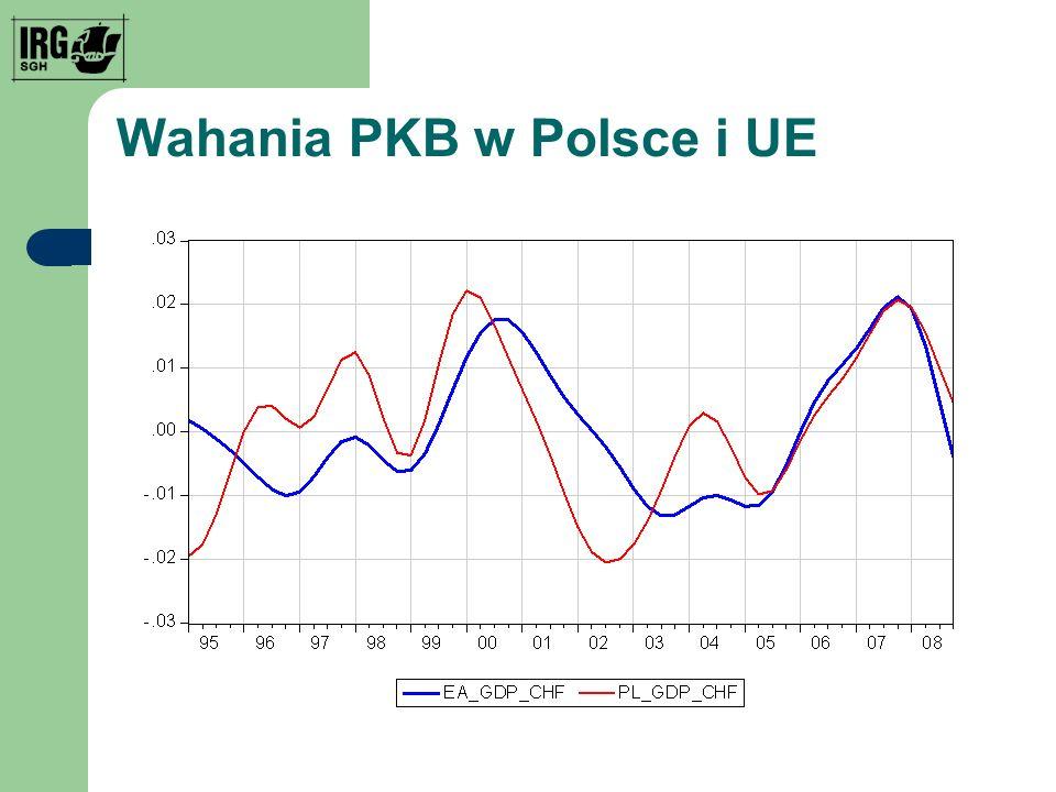 Wahania PKB w Polsce i UE