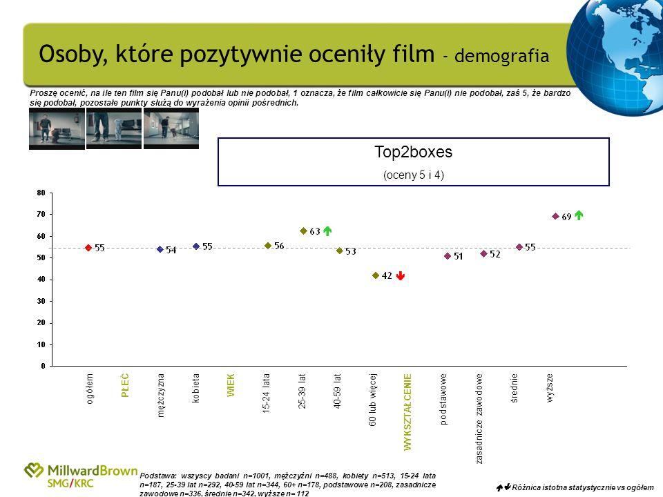 Osoby, które pozytywnie oceniły film - demografia