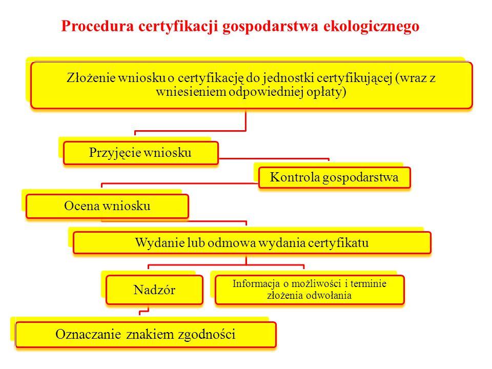 Procedura certyfikacji gospodarstwa ekologicznego