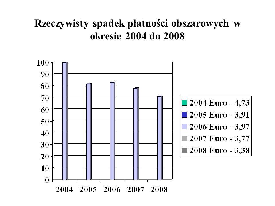 Rzeczywisty spadek płatności obszarowych w okresie 2004 do 2008