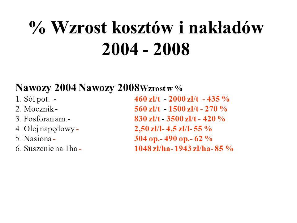 % Wzrost kosztów i nakładów 2004 - 2008