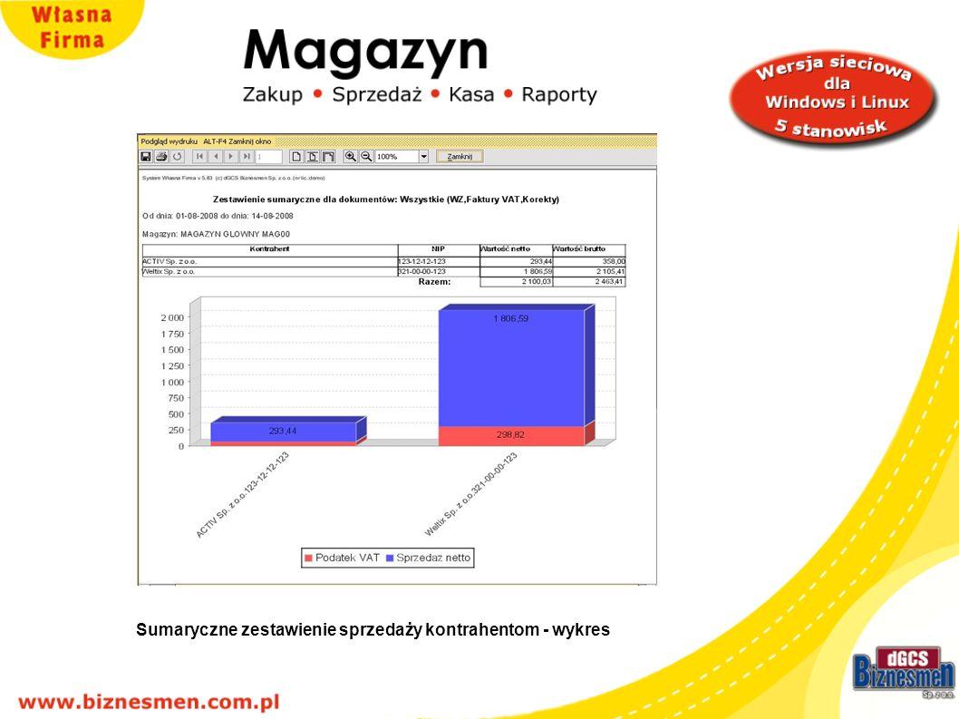 Sumaryczne zestawienie sprzedaży kontrahentów - wykres