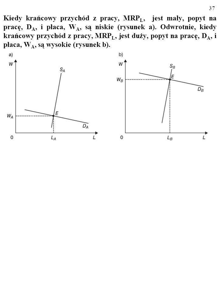 Kiedy krańcowy przychód z pracy, MRPL, jest mały, popyt na pracę, DA, i płaca, WA, są niskie (rysunek a).