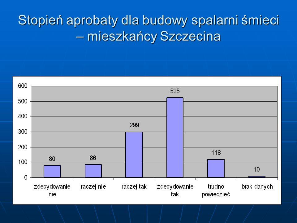 Stopień aprobaty dla budowy spalarni śmieci – mieszkańcy Szczecina