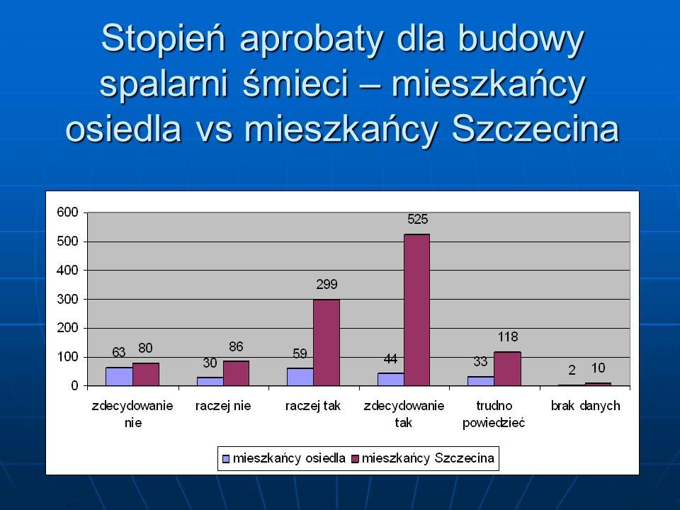 Stopień aprobaty dla budowy spalarni śmieci – mieszkańcy osiedla vs mieszkańcy Szczecina