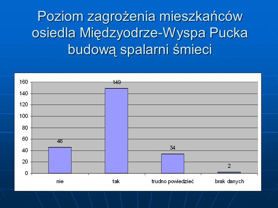 Poziom zagrożenia mieszkańców osiedla Międzyodrze-Wyspa Pucka budową spalarni śmieci