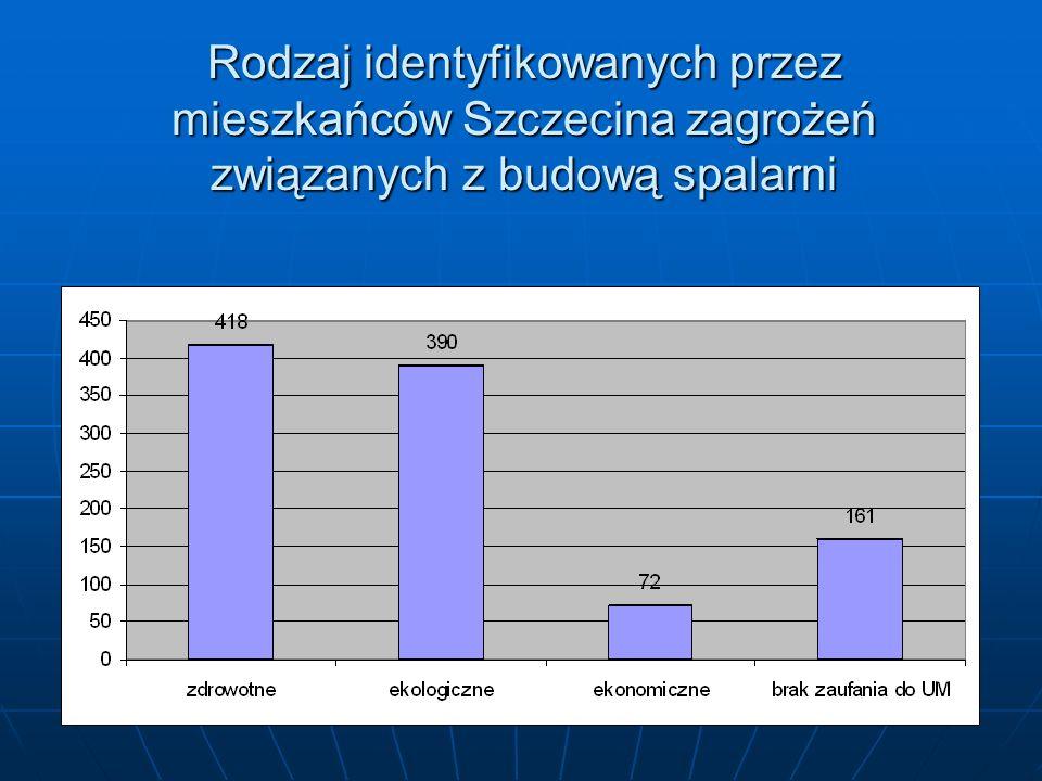 Rodzaj identyfikowanych przez mieszkańców Szczecina zagrożeń związanych z budową spalarni
