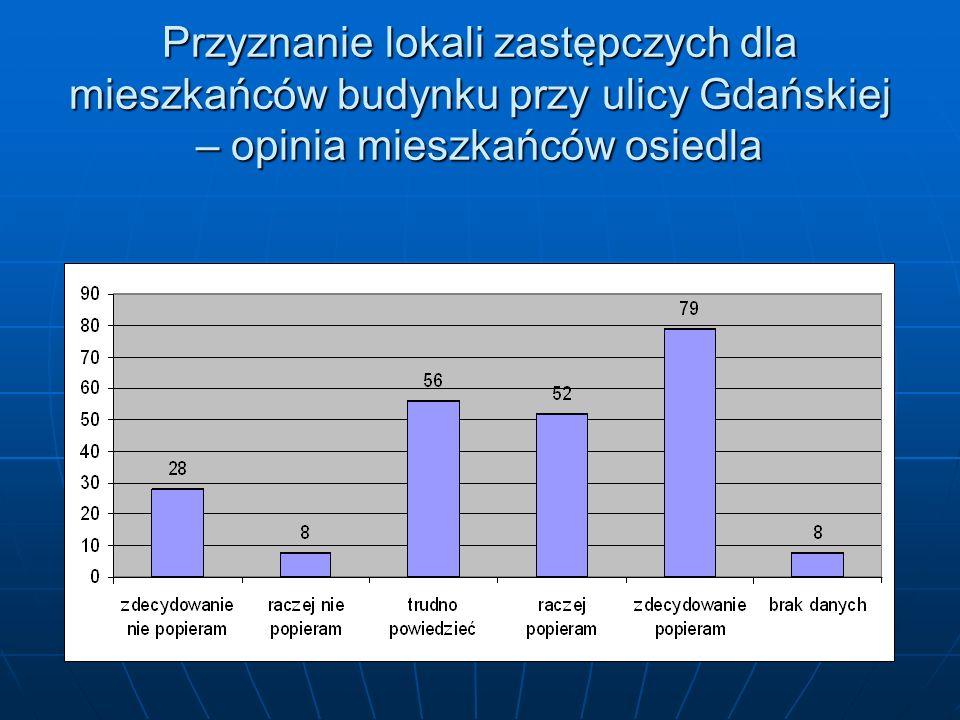 Przyznanie lokali zastępczych dla mieszkańców budynku przy ulicy Gdańskiej – opinia mieszkańców osiedla