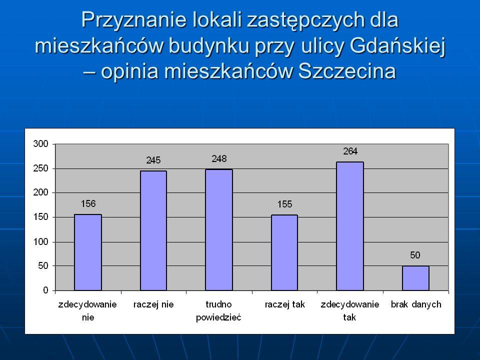 Przyznanie lokali zastępczych dla mieszkańców budynku przy ulicy Gdańskiej – opinia mieszkańców Szczecina
