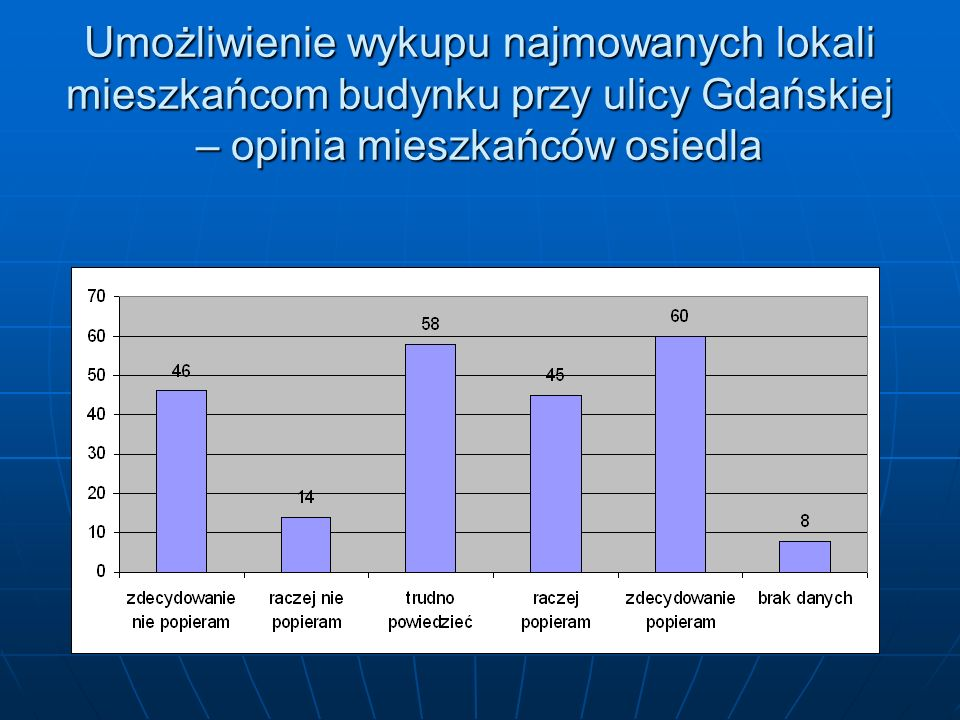 Umożliwienie wykupu najmowanych lokali mieszkańcom budynku przy ulicy Gdańskiej – opinia mieszkańców osiedla