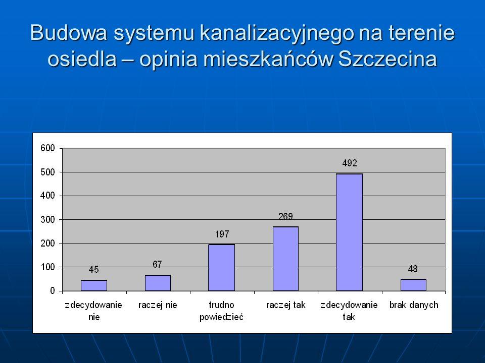 Budowa systemu kanalizacyjnego na terenie osiedla – opinia mieszkańców Szczecina