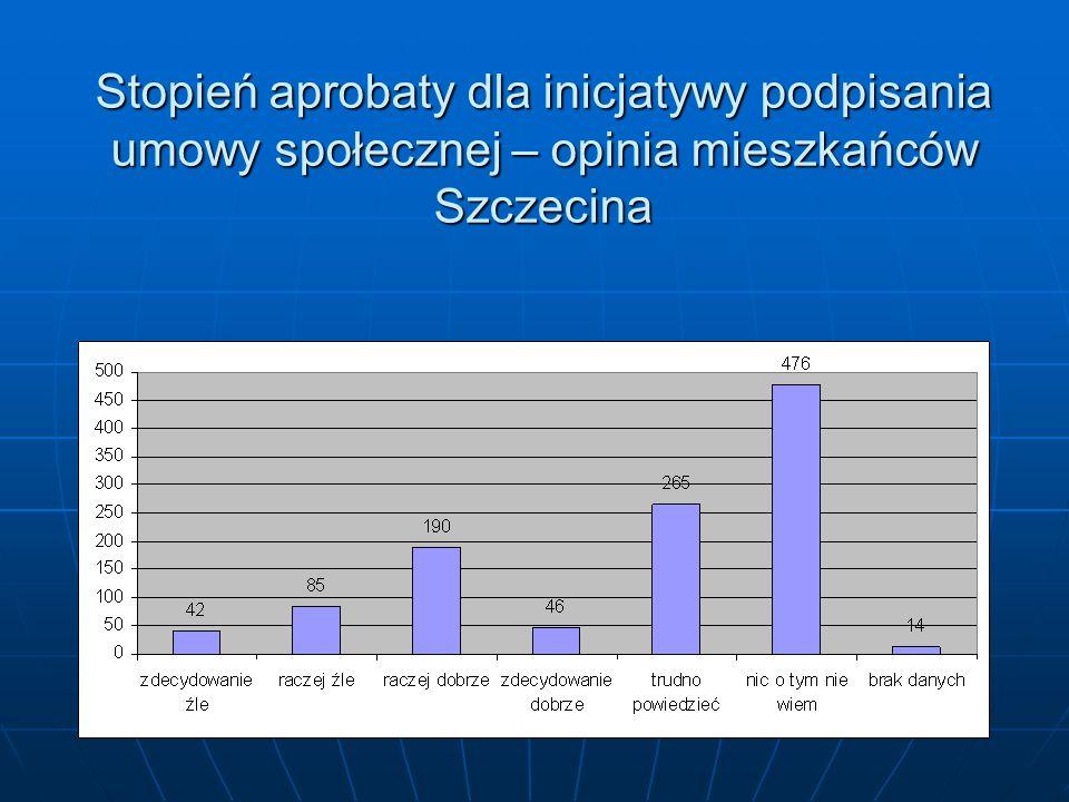 Stopień aprobaty dla inicjatywy podpisania umowy społecznej – opinia mieszkańców Szczecina