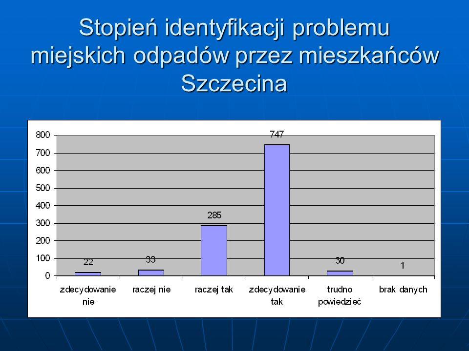 Stopień identyfikacji problemu miejskich odpadów przez mieszkańców Szczecina