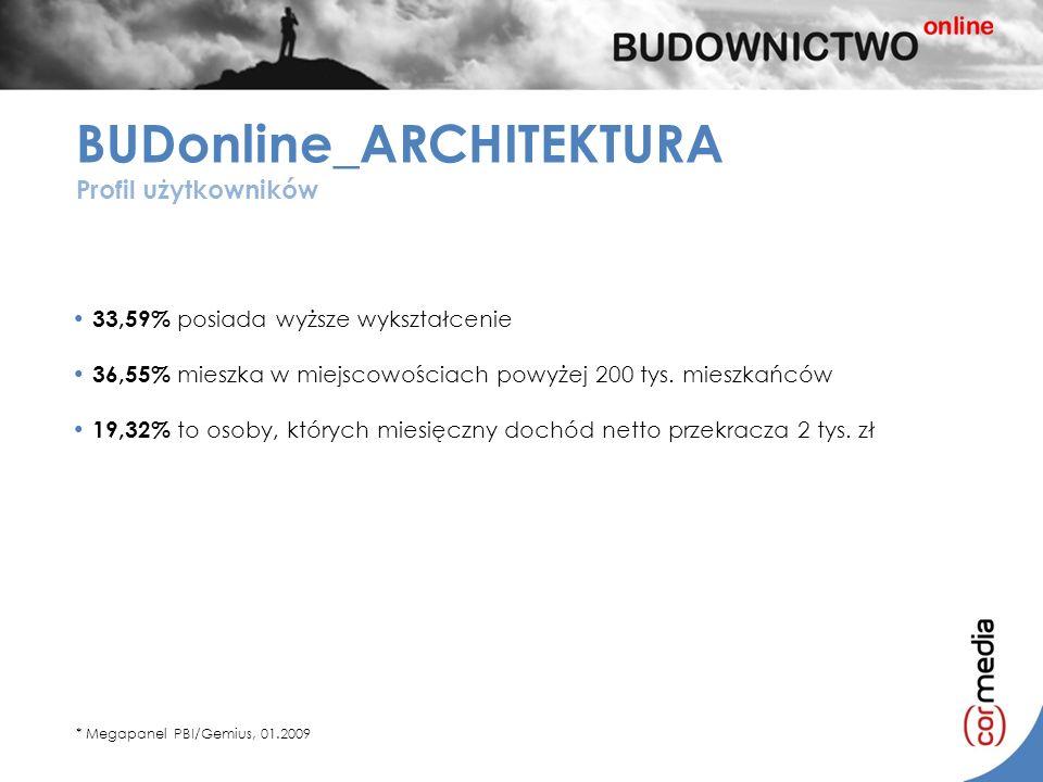 BUDonline_ARCHITEKTURA Profil użytkowników