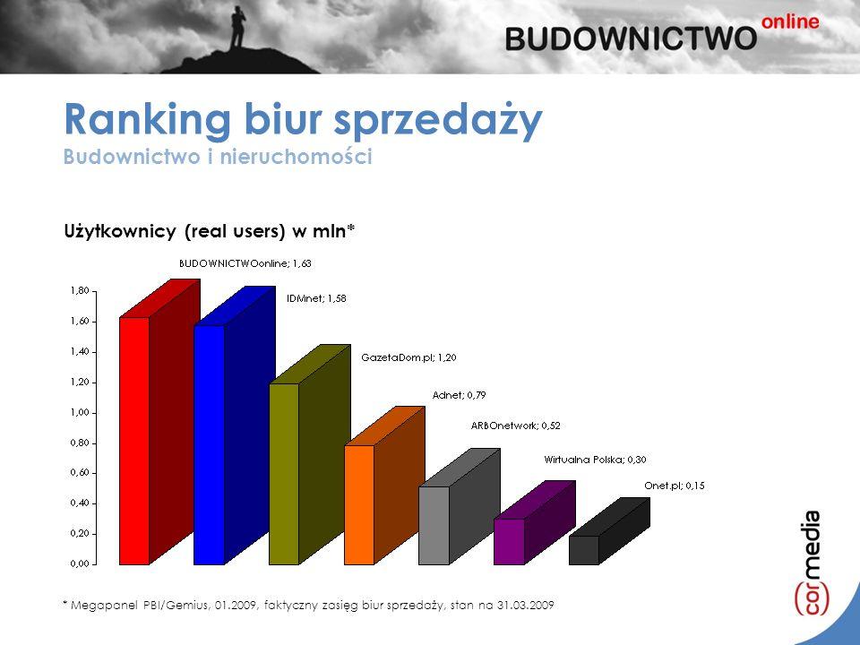 Ranking biur sprzedaży Budownictwo i nieruchomości