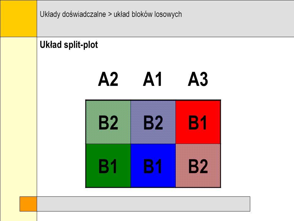 A2 A1 A3 B2 B1 Układ split-plot