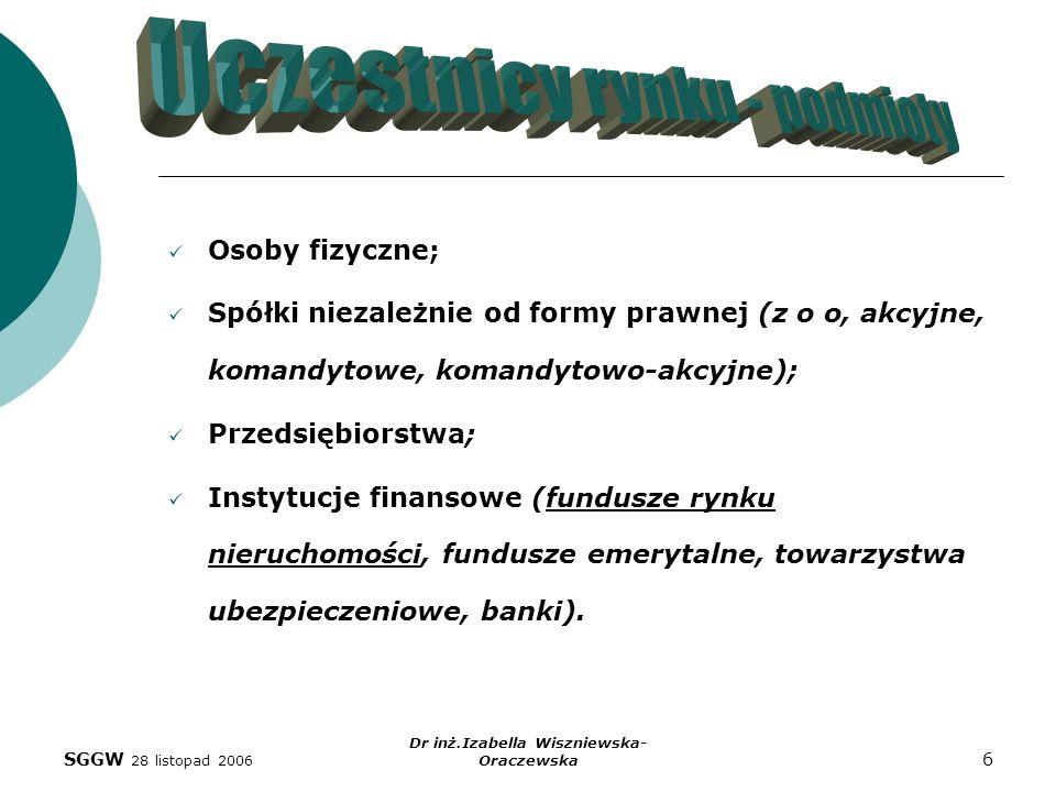 Dr inż.Izabella Wiszniewska-Oraczewska
