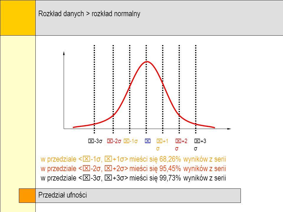 Rozkład danych > rozkład normalny