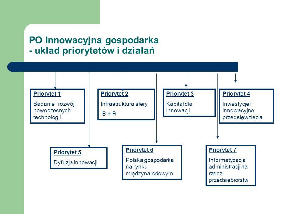 PO Innowacyjna gospodarka - układ priorytetów i działań