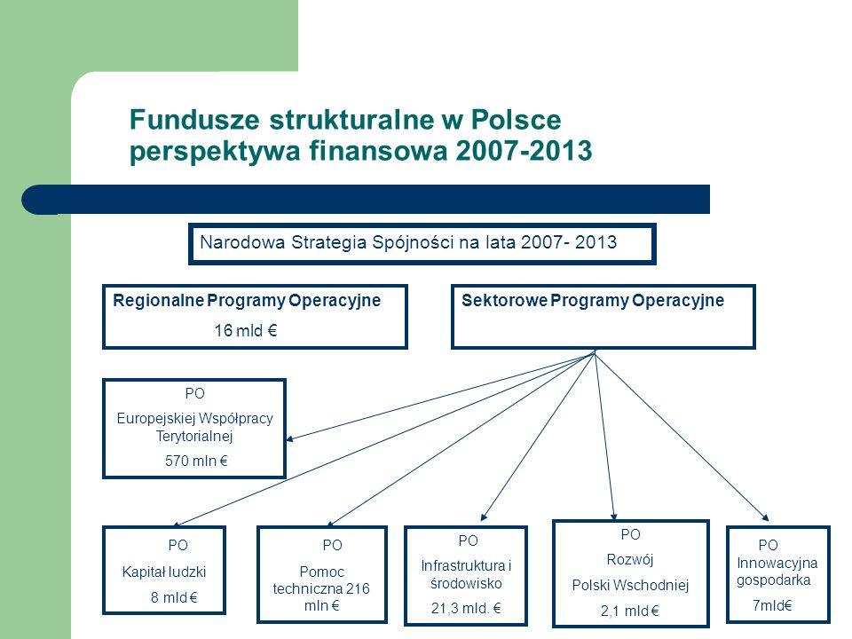 Fundusze strukturalne w Polsce perspektywa finansowa 2007-2013