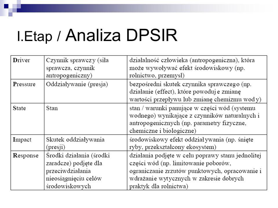 I.Etap / Analiza DPSIR