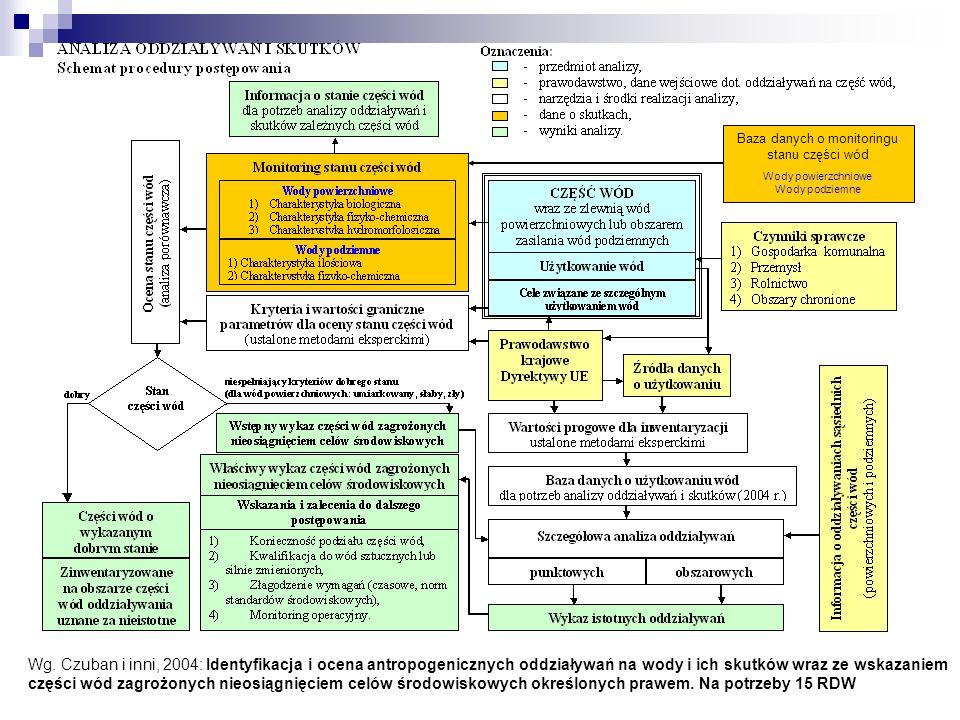 Baza danych o monitoringu stanu części wód