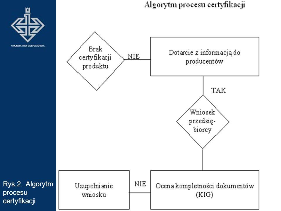 Rys.2. Algorytm procesu certyfikacji