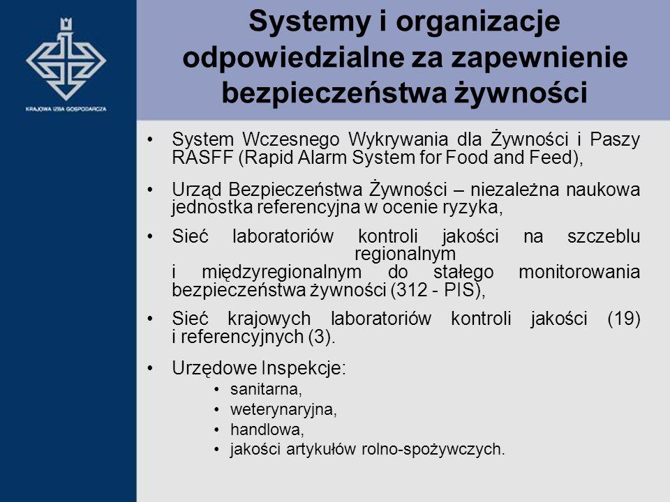 Systemy i organizacje odpowiedzialne za zapewnienie bezpieczeństwa żywności
